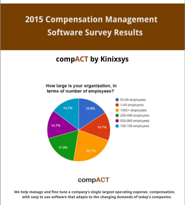 Compensation Management Software Survey with HR.com