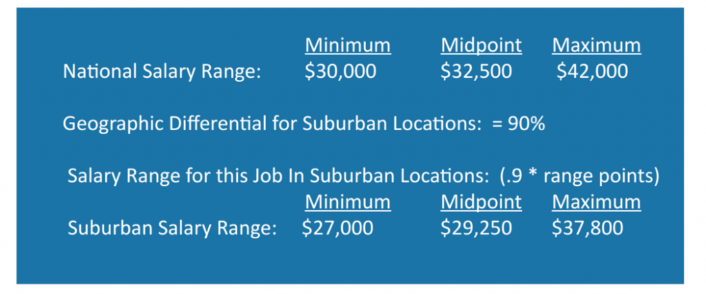 Salary Range Geographic Differnetials