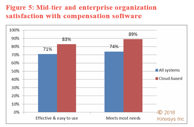 Compensation Impact Report - Satisfaction with compensation software